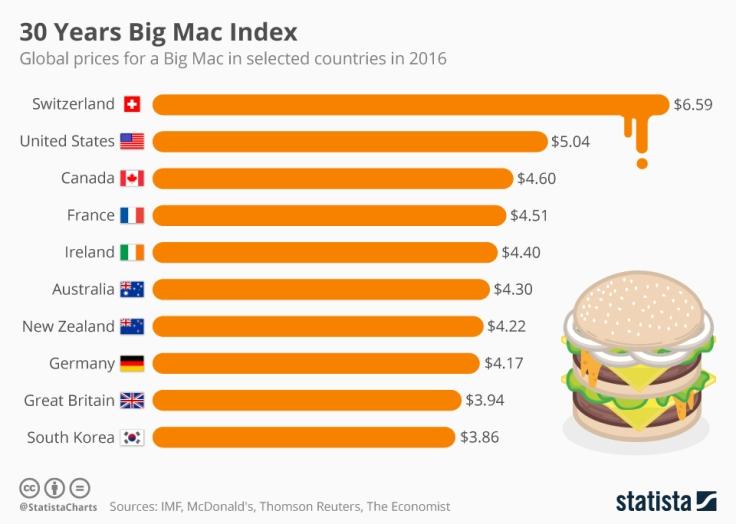 chartoftheday_6728_30th_anniversary_of_the_big_mac_index_n