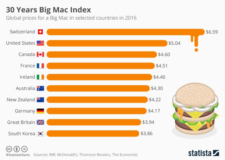 chartoftheday_6728_30th_anniversary_of_the_big_mac_index_n
