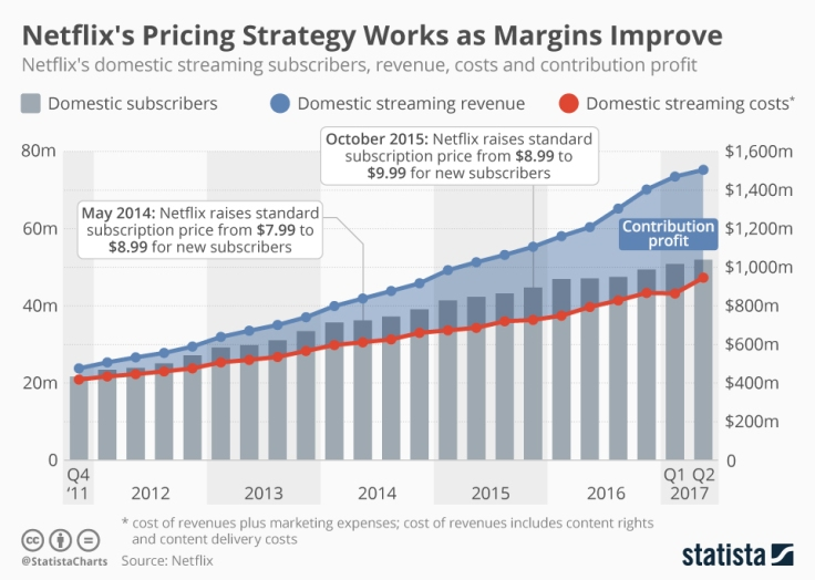 chartoftheday_11377_netflix_s_domestic_streaming_business_n