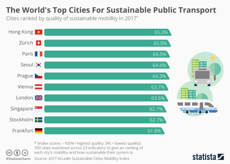 chartoftheday_11658_the_world_s_top_cities_for_sustainable_transport_n.jpg