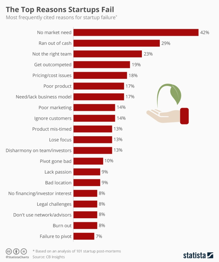 chartoftheday_11690_the_top_reasons_startups_fail_n