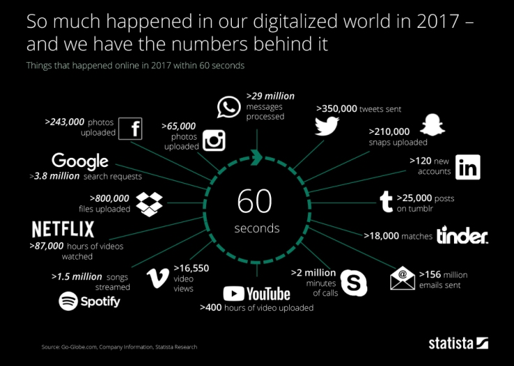 chartoftheday_13157_what_happens_in_the_digitalized_world_in_one_minute_in_2017_n
