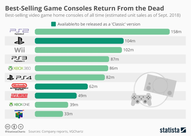 chartoftheday_7146_best_selling_video_game_consoles_n.jpg