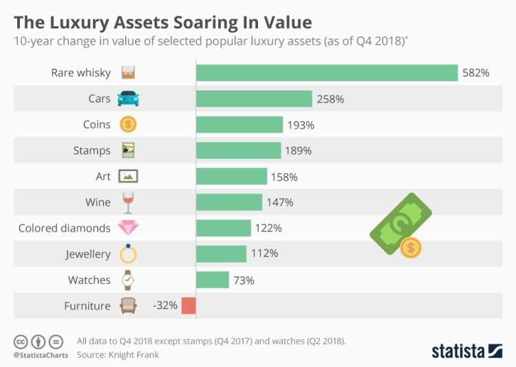 chartoftheday_17319_10_year_change_in_the_value_of_selected_popular_luxury_assets_n.jpg