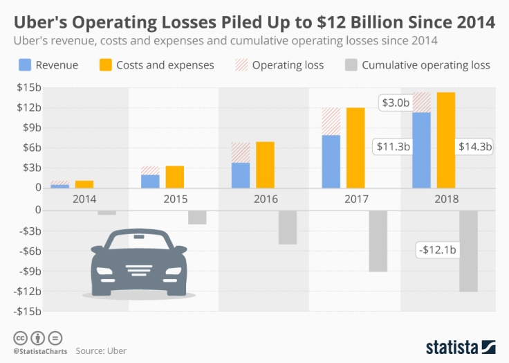 chartoftheday_17705_uber_revenue_costs_and_cumulative_operating_losses_n