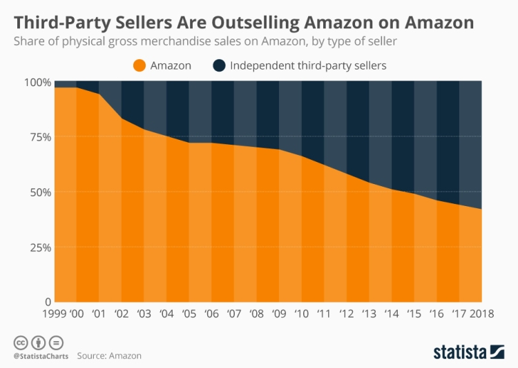 chartoftheday_18751_physical_gross_merchandise_sales_on_amazon_by_type_of_seller_n