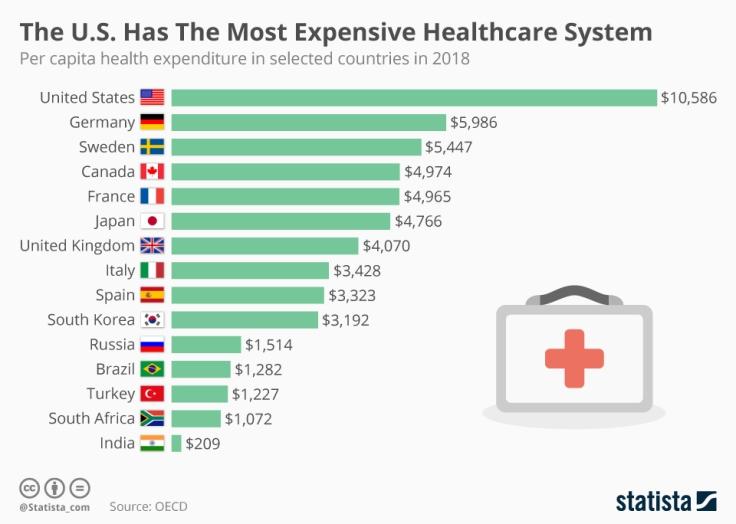 chartoftheday_8658_health_spending_per_capita_n